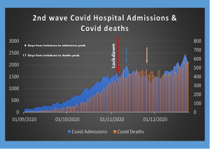 A chart showing second wave Covid hospital admissions and Covid deaths