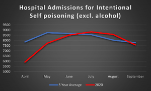 A chart showing hospital admissions for intentional self poisoning (excluding alcohol)