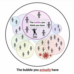 A diagram showing the bubble you think you have and the bubble you really have
