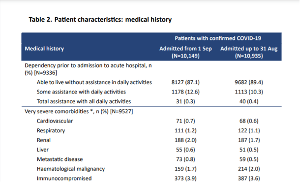 A table showing medical history vs Covid hospital admissions