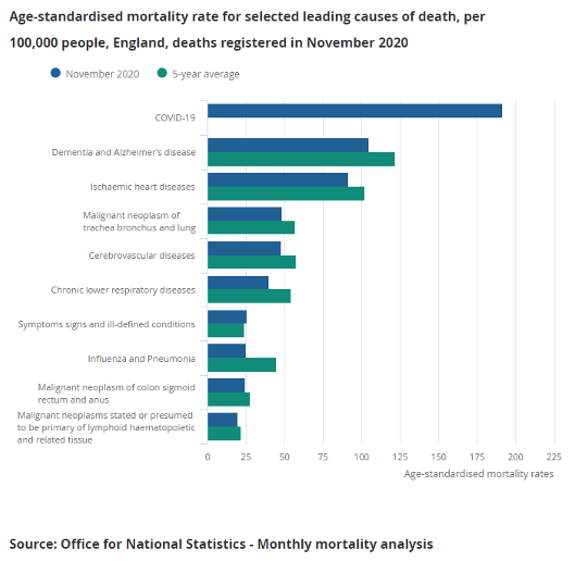 An chart showing age-standardised mortality rate for selected causes of death